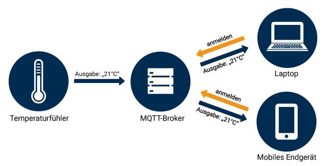 MQTT Broker / MQTT Client Struktur