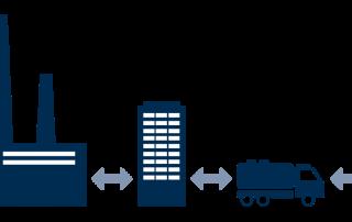 Industrie 4.0 in Unternehmen: Eine bessere Vernetzung bringt viele Wettbewerbsvorteile mit sich, von fehlerfreien Produkten bis zu einem besseren Kundenservice. Lesen Sie hier mehr zum Thema Industrie 4.0.