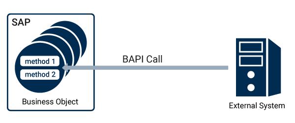 SAP interfaces to external sytems via IDoc, RFC, REST, SOAP