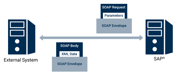 SAP interfaces SOAP