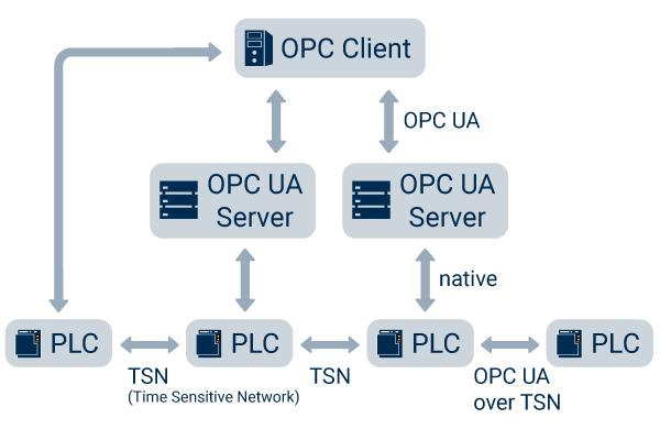 OPC UA over TSN