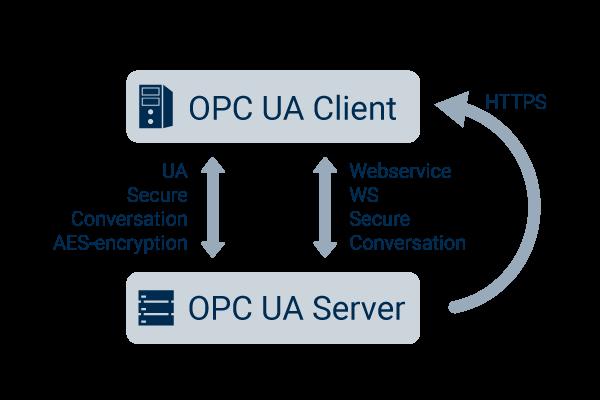 Security in OPC UA