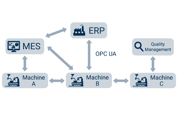 OPC UA and Industry 4.0