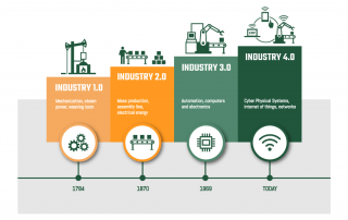 Industry1.0 to 4.0