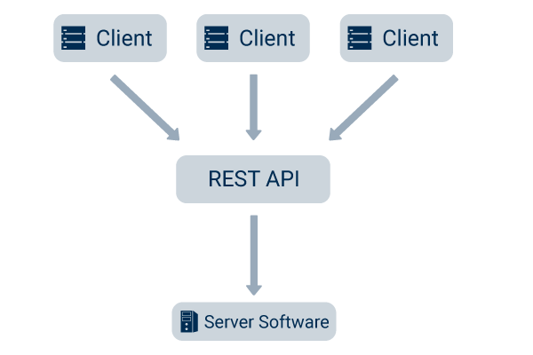 REST API Schnittstelle