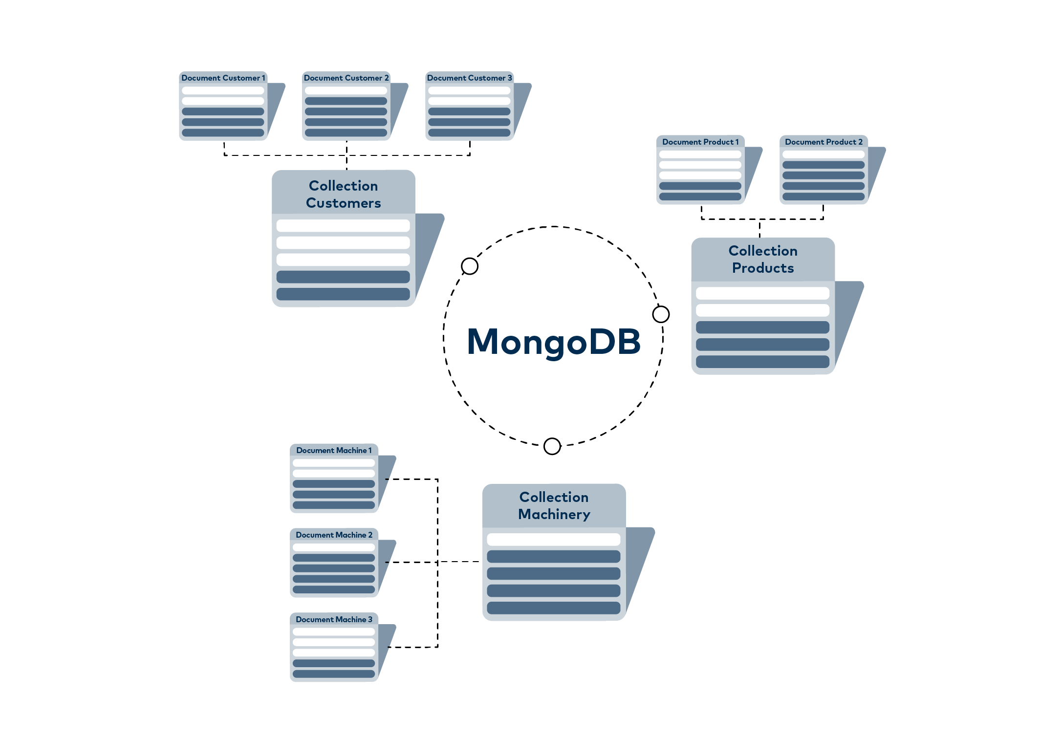 MongoDB combines several documents in collections