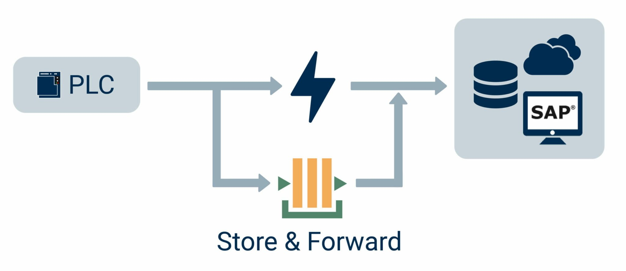 How OPC Router Add-on Store & Forward works