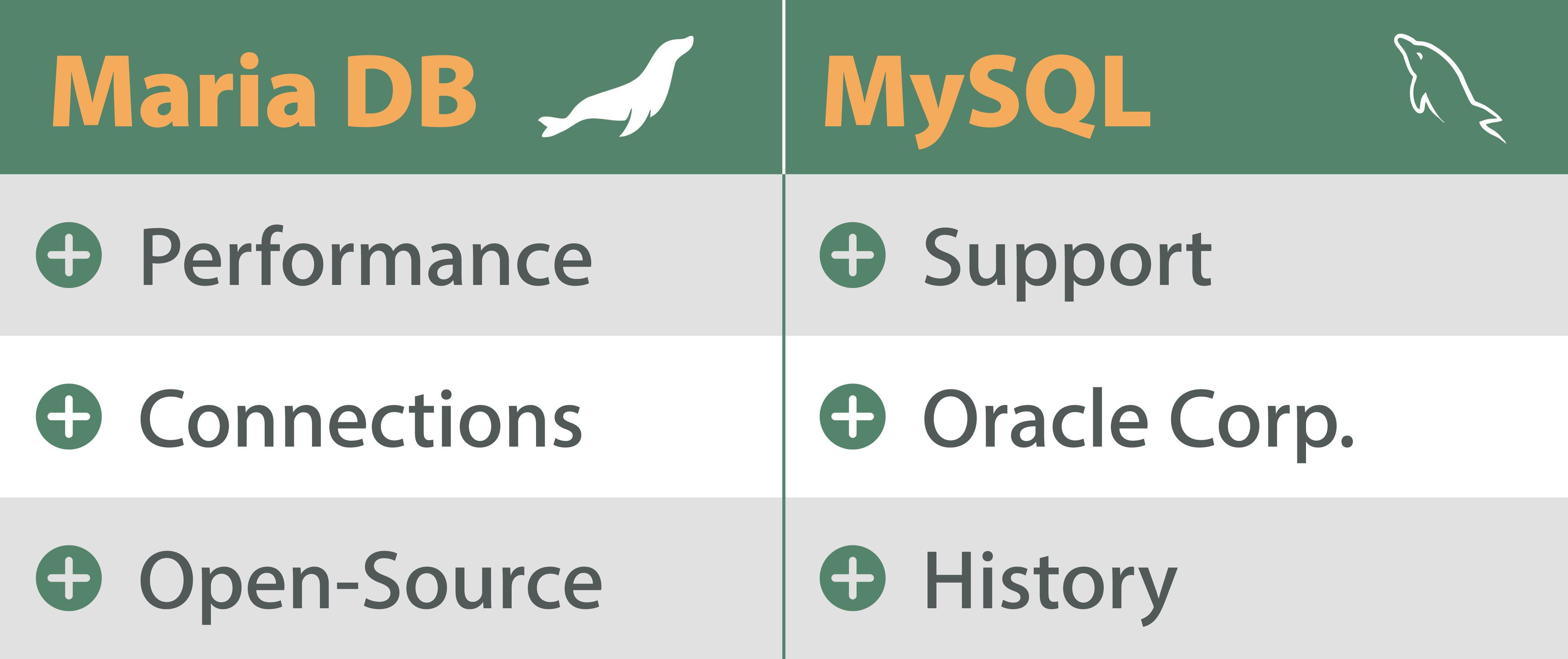 Database comparison MariaDB and MySQL